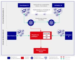 Schéma de principe de transmission des données