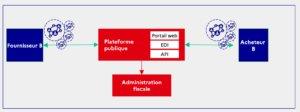 Envoie et réception des factures aux formats obligatoires autorisés par la DGFIP