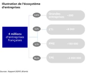Illustration de l'écosystème des entreprises