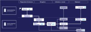 Schéma de principe des statuts des factures électroniques sur la plateforme publique