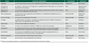 Règles des statuts de la facture électronique